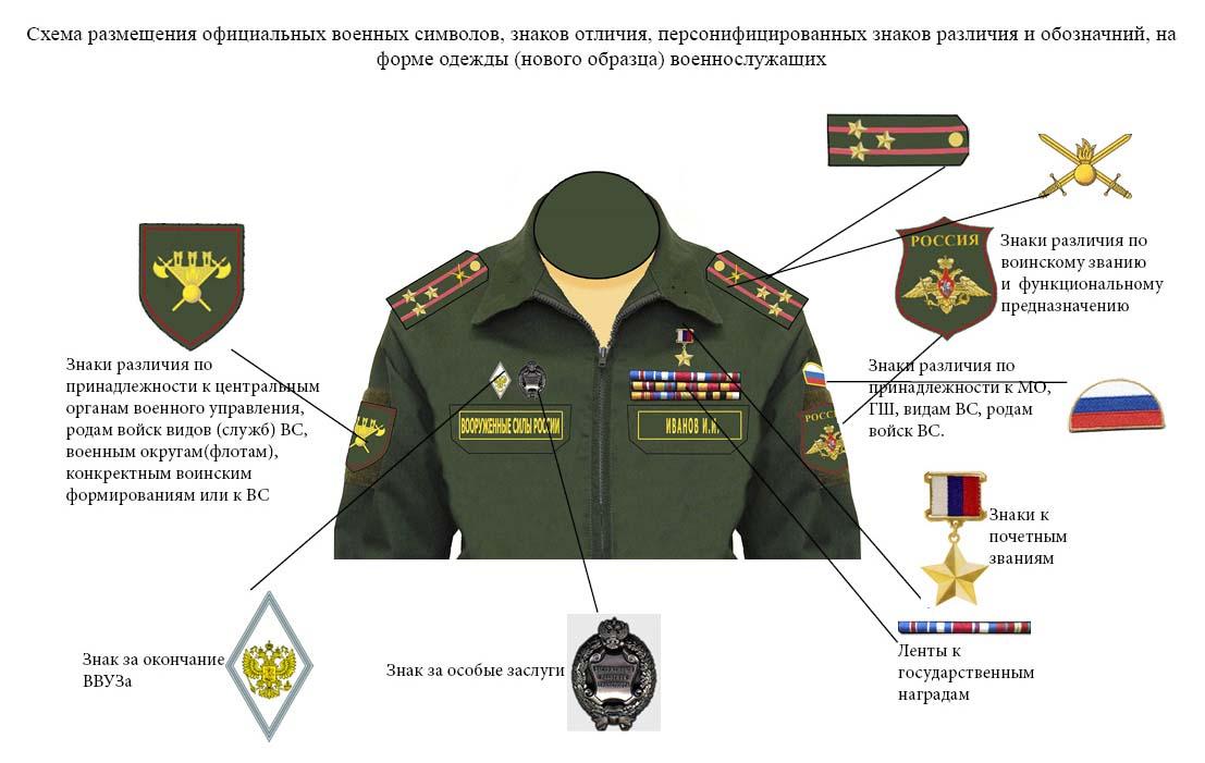 1500 Приказ Министра Обороны