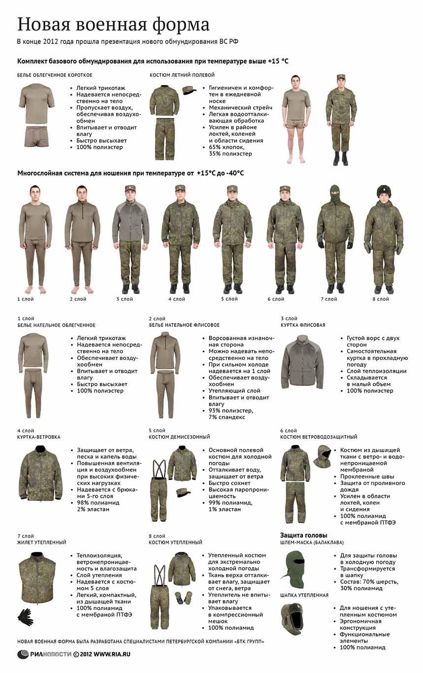форма одежды номер 1